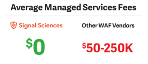 Signal Sciences reduces and even eliminates the managed services fees other WAF vendors require
