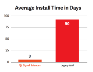 Signal Sciences install fast, averaging under an hour vs. legacy WAF appliances that can take months to install