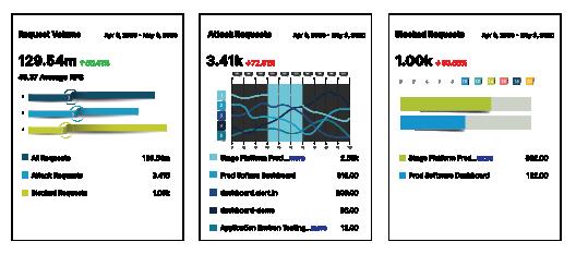 Display Actionable Data