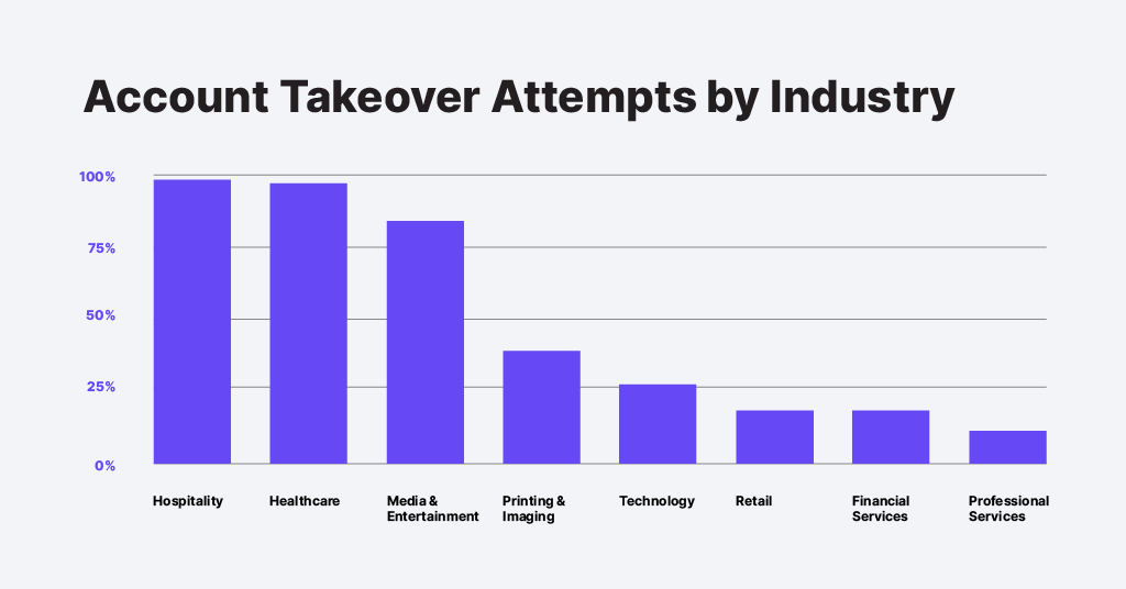 Account Takeover Attempts by Industry