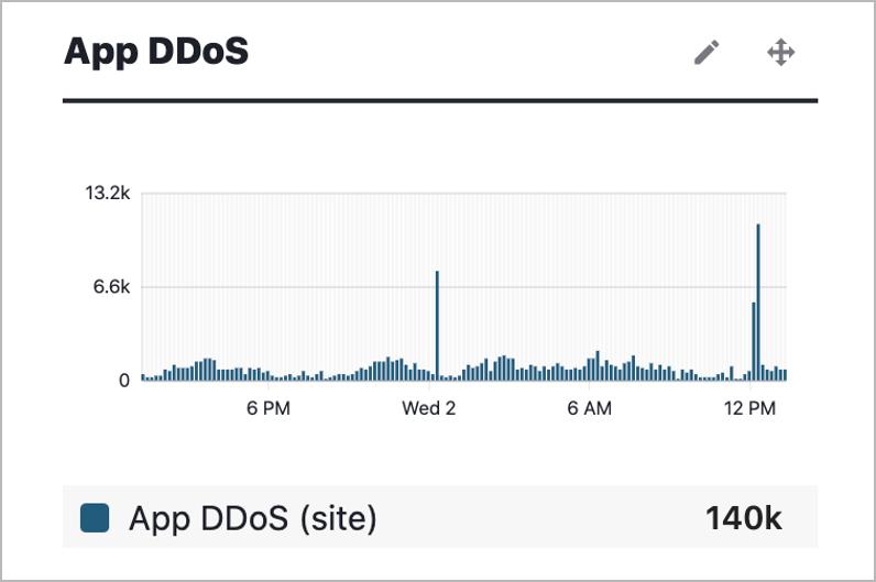 DDoS attack traffic patterns