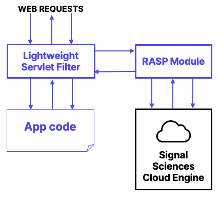 Signal Sciences Patented RASP approach to instrument, observe and protect apps at runtime