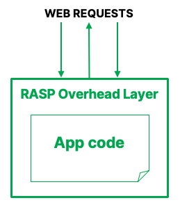 RASP Overhead Layer approach