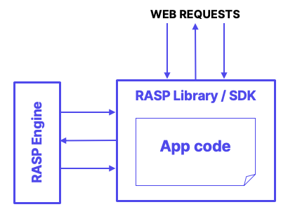RASP Library SDK approach